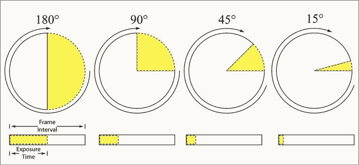 Shutter Angle (Wikipedia)